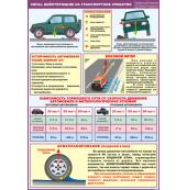 """Плакат """"Силы, действующие на транспортное средство"""""""