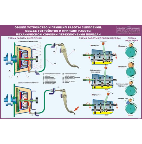 """Плакат """"Общее устройство и принцип работы механической коробки переключения передач. Общее устройство и принцип работы сцепления"""""""