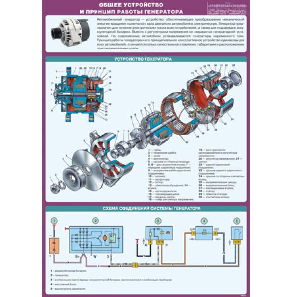 """Плакат """"Общее устройство и принцип работы генератора"""""""