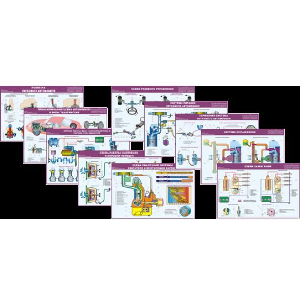 """Комплект плакатов """"Принципиальные схемы устройства и работы систем и механизмов транспортных средств"""""""
