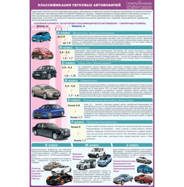 """Плакат """"Классификация легковых автомобилей"""""""