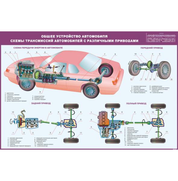 "Плакат ""Общее устройство легкового автомобиля"""