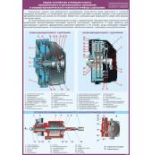 """Плакат """"Общее устройство и принцип работы однодискового и двухдискового сцепления и пневмогидравлического усилителя привода сцепления"""""""