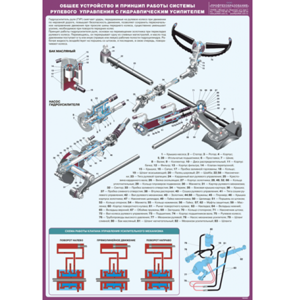 """Плакат """"Общее устройство и принцип работы системы рулевого управления с гидравлическим усилителем"""""""