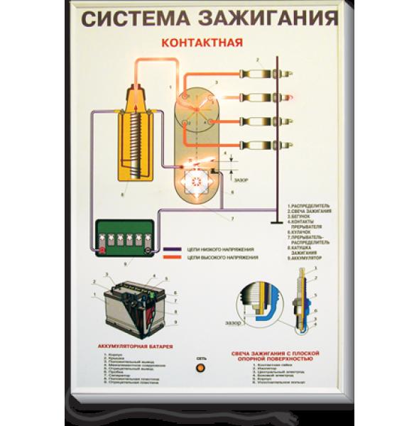 Стенд системы зажигания