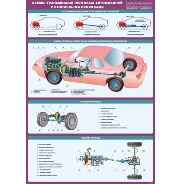 """Стенд """"Схемы трансмиссии легковых автомобилей с различными приводами"""""""