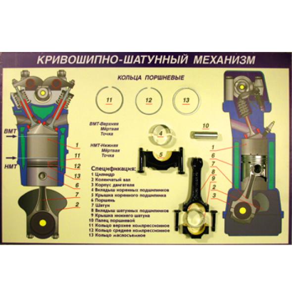 """Стенд-планшет """"Кривошипно-шатунный механизм и газораспределительный механизм"""", кат.В"""