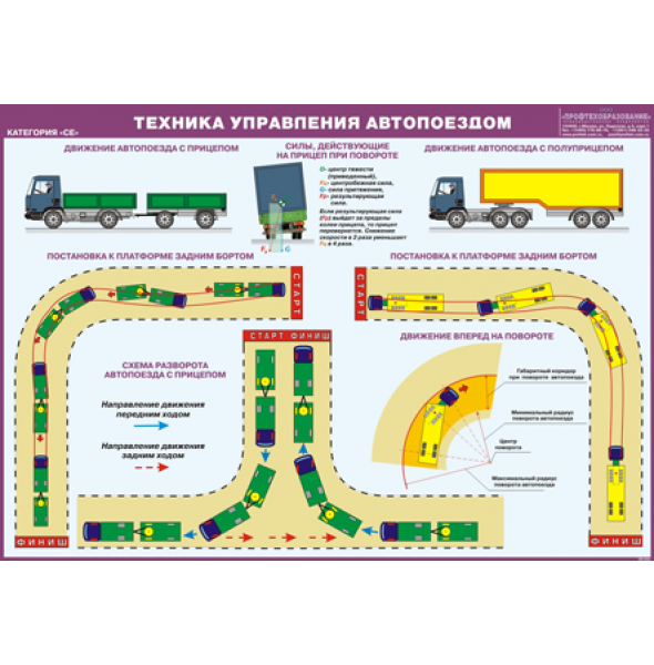 """Плакат """"Техника управления автопоездом"""". Категория «СЕ»"""