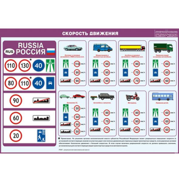 """Плакат """"Скорость движения"""""""