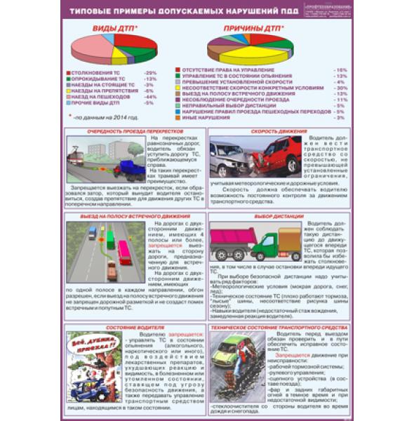 """Плакат """"Типовые примеры допускаемых нарушений ПДД"""""""