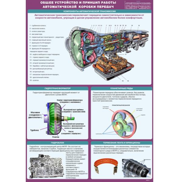 """Плакат """"Общее устройство и принцип работы автоматической коробки переключения передач"""""""