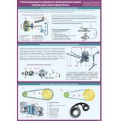 """Плакат """"Устройство механического и гидравлического привода выключения сцепления. Вторичная (задняя) цепная и ременная передачи"""""""
