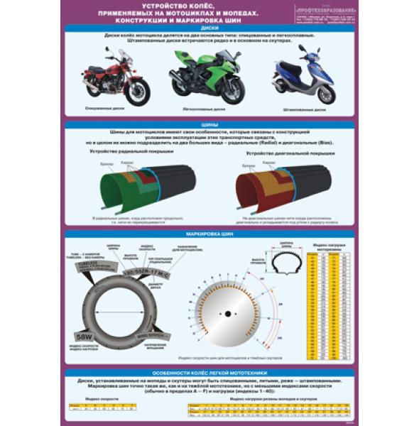 """Плакат """"Устройство колес, применяемых на мотоциклах и мопедах. Конструкции и маркировка шин"""""""