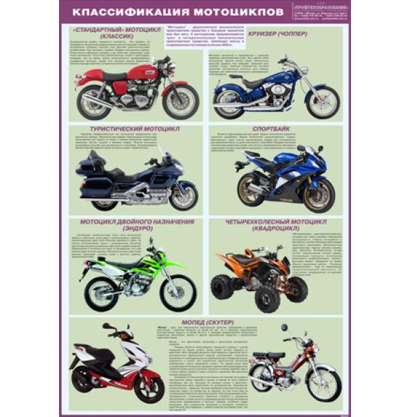 """Плакат """"Классификация мотоциклов"""""""
