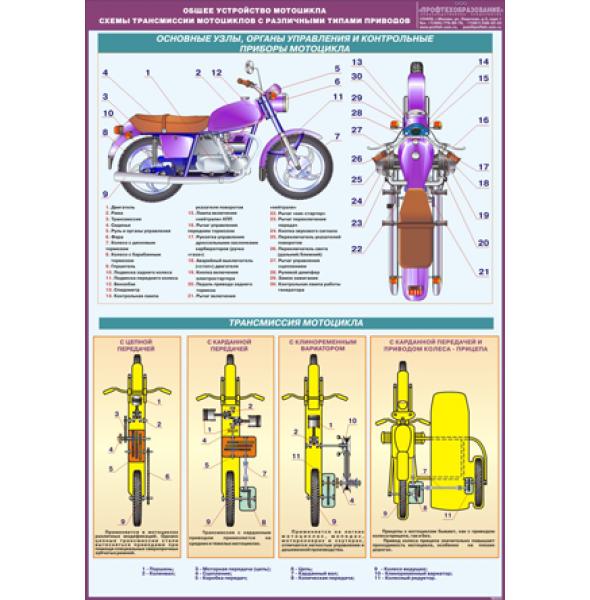 """Плакат """"Общее устройство мотоцикла. Схемы трансмиссии мотоциклов с различными типами приводов"""""""