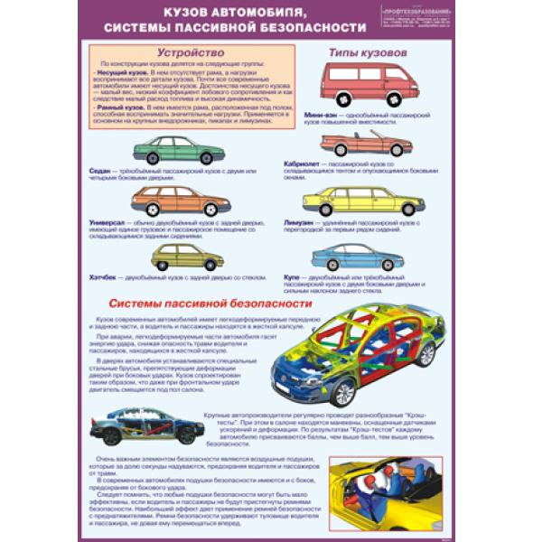 """Плакат """"Кузов автомобиля, системы пассивной безопасности"""""""