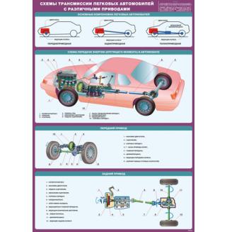 """Плакат """"Схемы трансмиссии легковых автомобилей с различными приводами"""""""