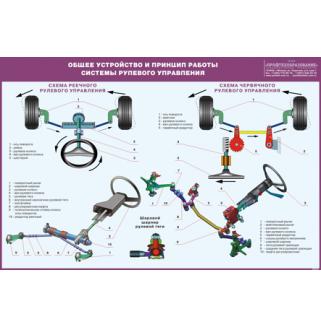 """Плакат """"Общее устройство и принцип работы системы рулевого управления легкового автомобиля"""""""