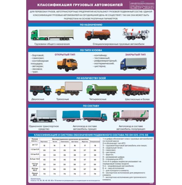 """Плакат """"Классификация грузовых автомобилей"""""""