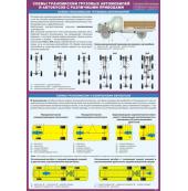 """Плакат """"Схемы трансмиссии грузовых автомобилей и автобусов с различными приводами"""""""