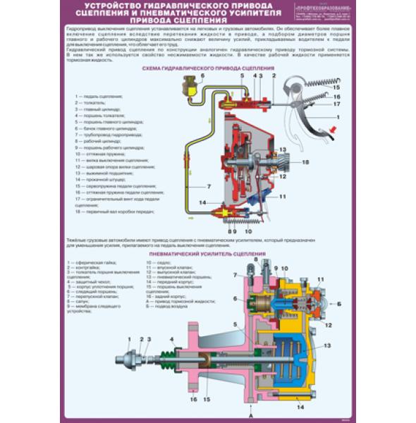 """Плакат """"Устройство гидравлического привода выключения сцепления и пневматического усилителя привода сцепления"""""""