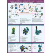 """Плакат """"Общее устройство тормозной системы с пневмогидравлическим приводом"""""""