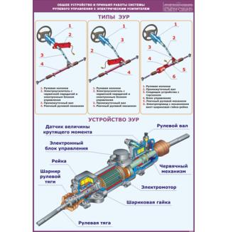 """Плакат """"Общее устройство и принцип работы системы рулевого управления с электрическим усилителем"""""""