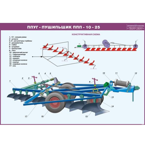Стенд «Плуг-лущильщик ППЛ-10-25»
