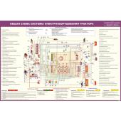 Стенд «Общая схема системы электрооборудования трактора»