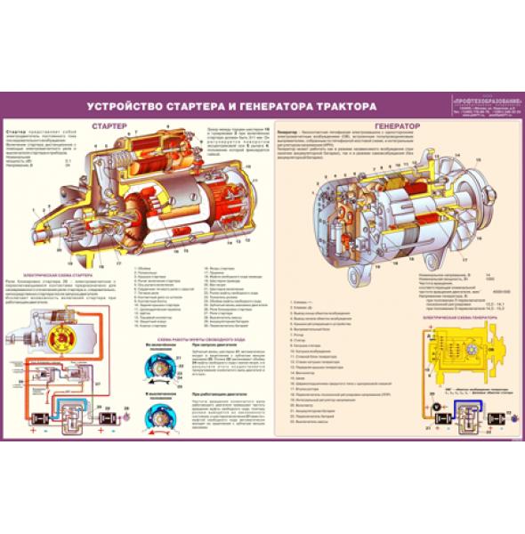 Стенд «Устройство стартера и генератора трактора»